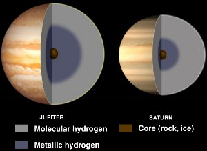 Metallic Hydrogen Interiors of Jupiter and Saturn