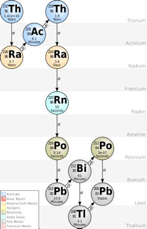 Thorium-232 decay chain.