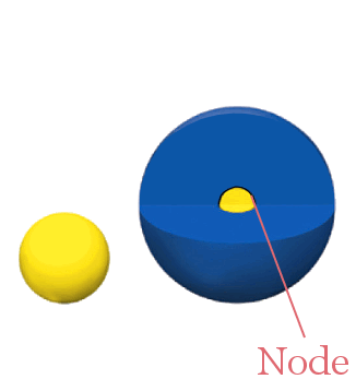 1s and 2s orbitals with nodes and phases