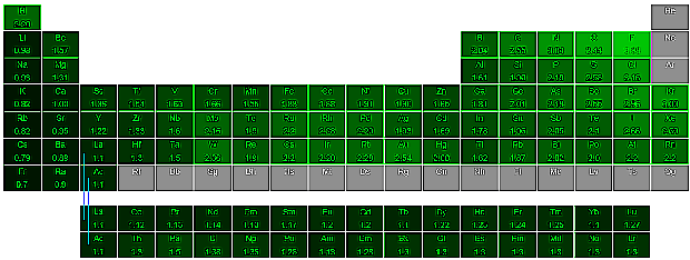 periodic-table-electronegativity