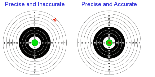 definition of accuracy chemistry dictionary
