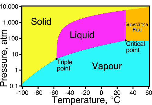 carbon-dioxide-phase-diagram.png