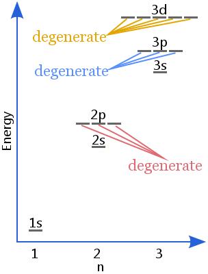 degenerate-subshells