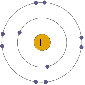 F Anion electron shells