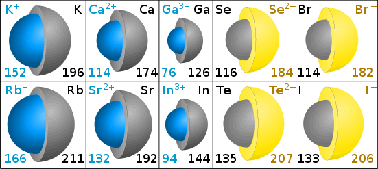 ionic radii 2