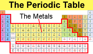 metals in periodic table - Periodic Table Metals
