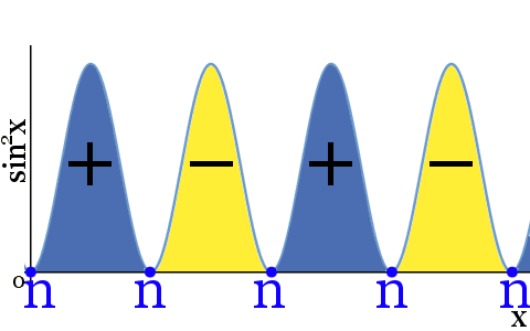 sine squared node