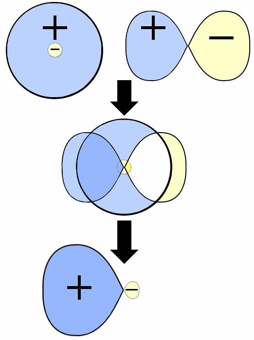 sp-hybrid-formation