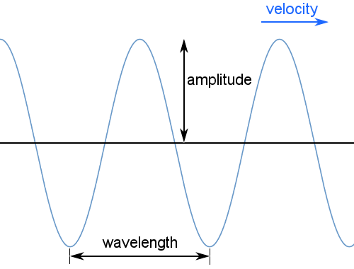 Definition Of Wave Chemistry Dictionary