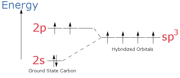 Definition Of Hybridization Chemistry Dictionary